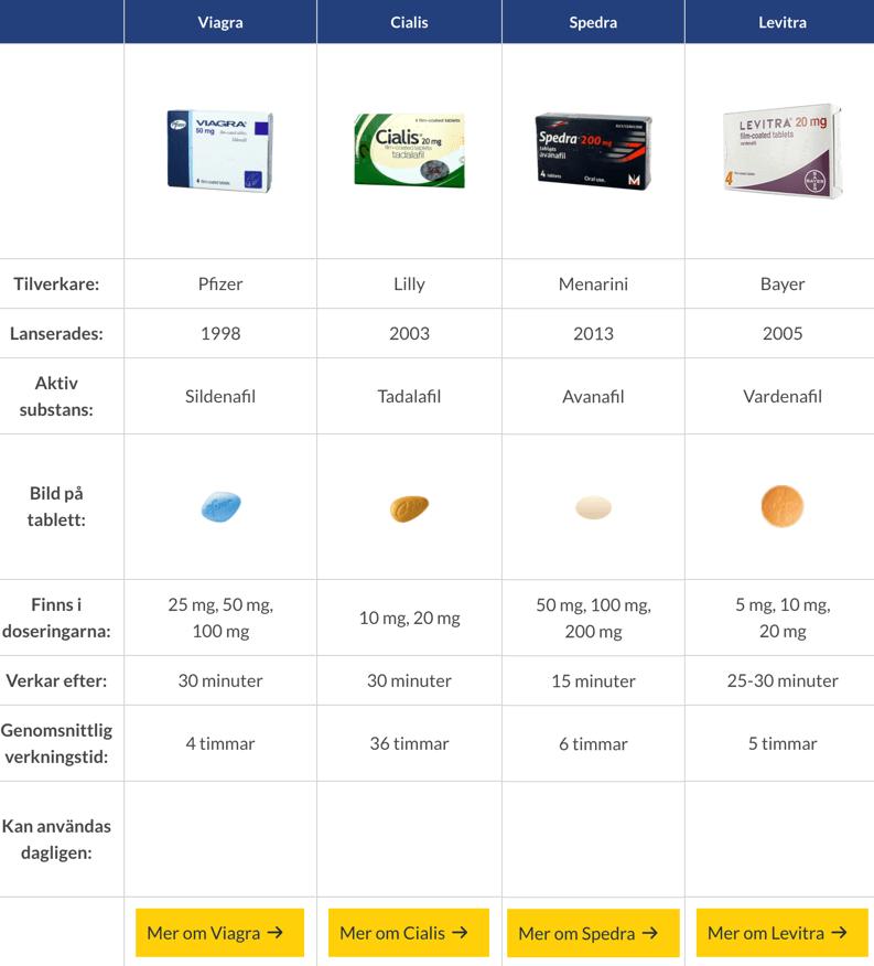 Alternativ till Viagra